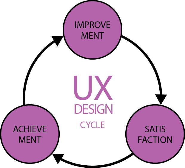 UXデザインの向上